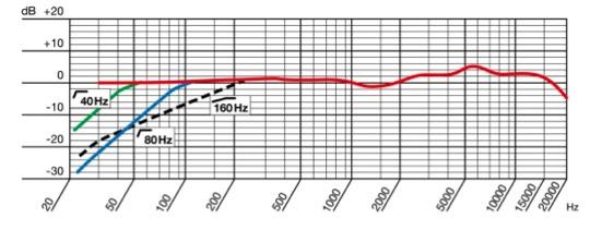 curva de respuesta en frecuencia microfono