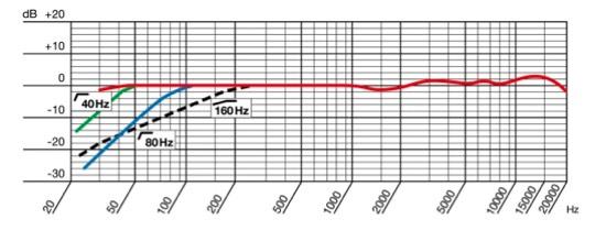 curva de respuesta en frecuencia Cardioide