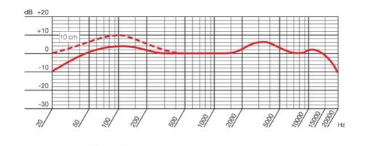 Curva de respuesta en frecuencia AKG D112