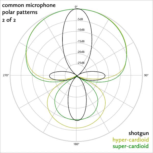 Patrones polar micros con mayor directividad; Hipercardioide, Super cardioide, y Microsfono boom o de Cañón