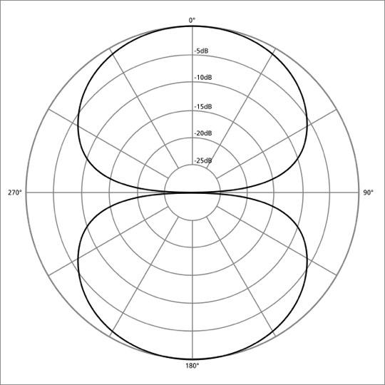 Bidireccional o figura 8.