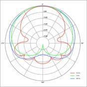 tipos de microfonos segun su diagrama polar